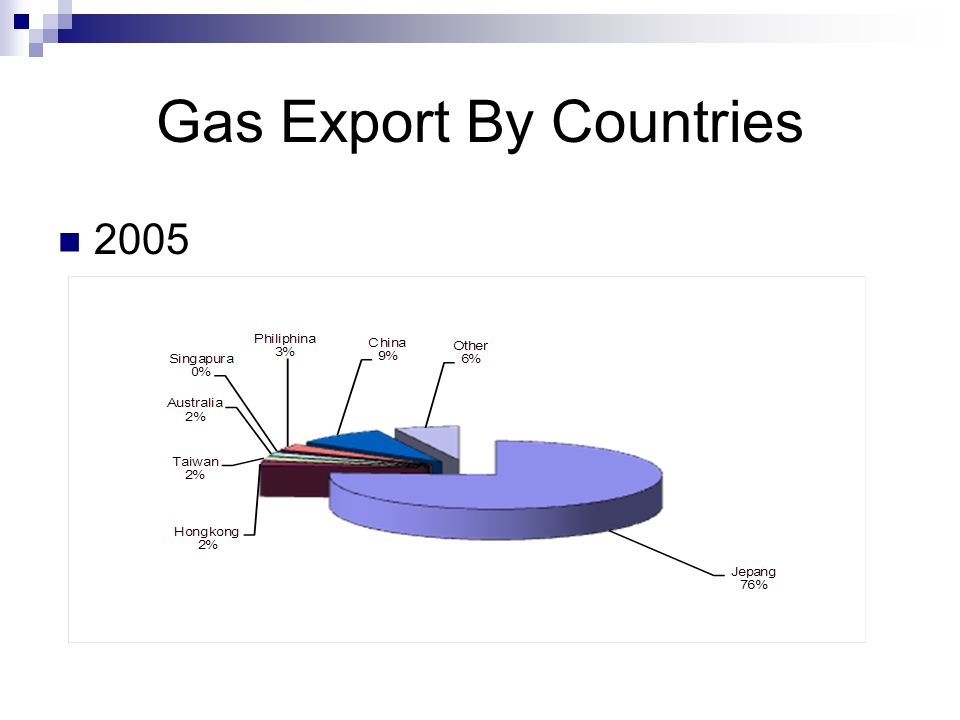 Gas Export By Countries 2005