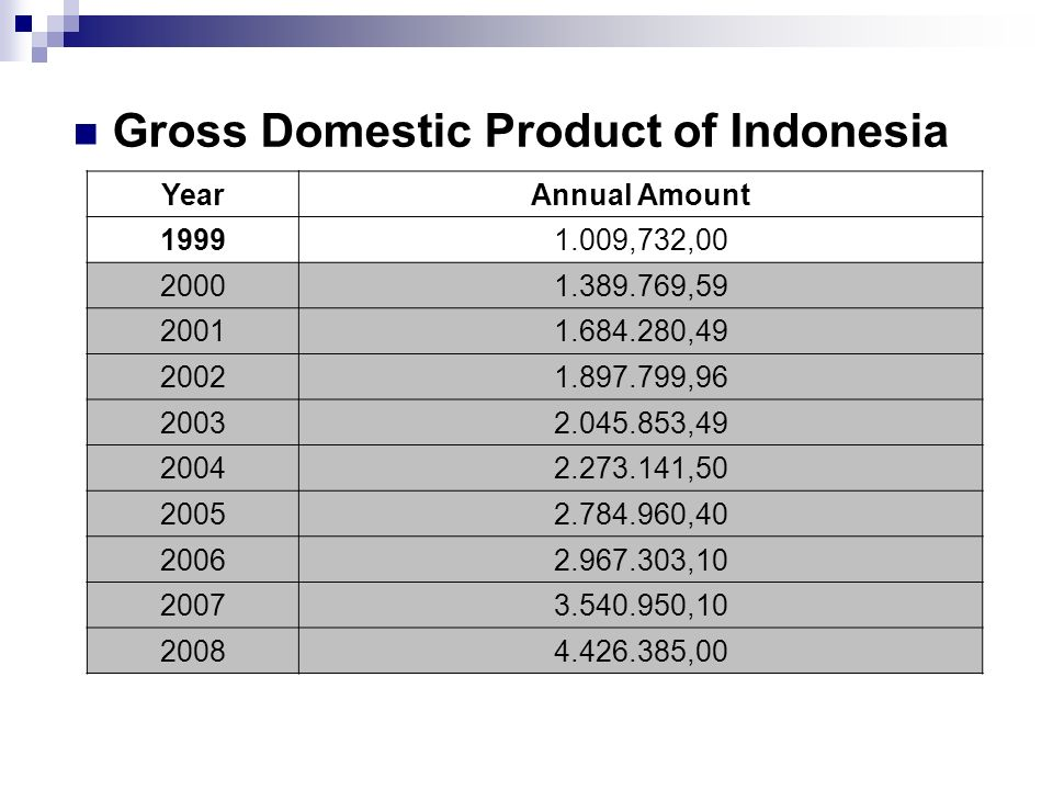 Gross Domestic Product of Indonesia YearAnnual Amount 19991.009,732,00 20001.389.769,59 20011.684.280,49 20021.897.799,96 20032.045.853,49 20042.273.141,50 20052.784.960,40 20062.967.303,10 20073.540.950,10 20084.426.385,00