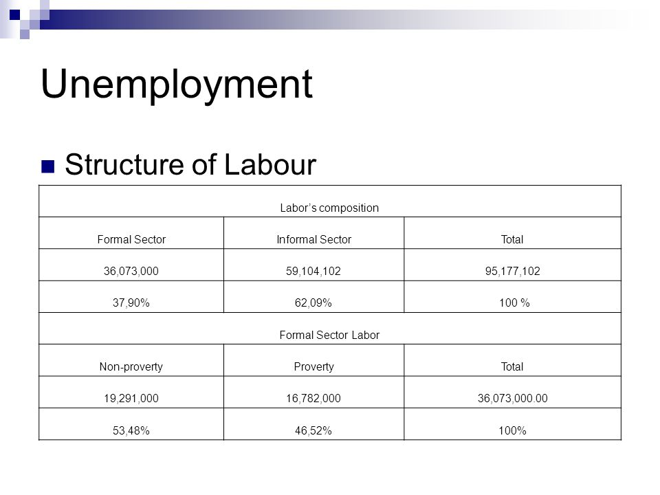 Unemployment Structure of Labour Labors composition Formal SectorInformal SectorTotal 36,073,00059,104,10295,177,102 37,90%62,09% 100 % Formal Sector Labor Non-provertyProvertyTotal 19,291,00016,782,00036,073,000.00 53,48%46,52%100%