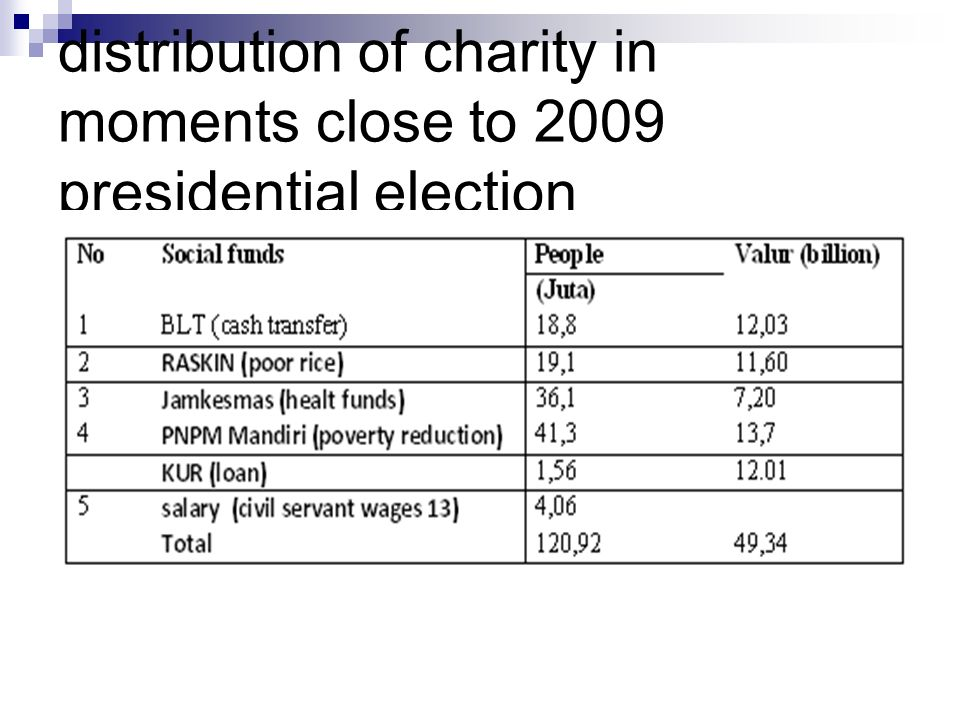 distribution of charity in moments close to 2009 presidential election