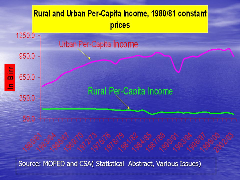 Per capita value-added in the non- agricultural sector has been rising