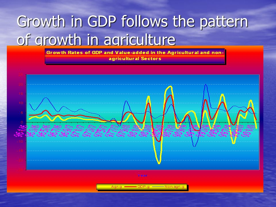Implications to Economic Growth and Rural Poverty: The Case of Ethiopia GDP growth followed the pattern of the growth of value-added in the agricultural sector.