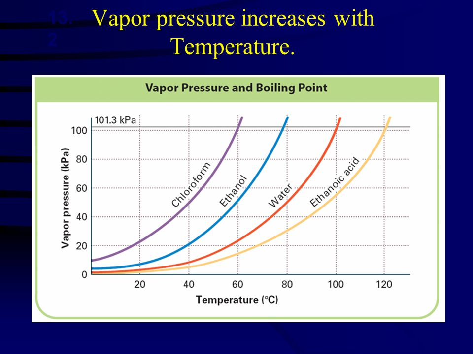 Vapor pressure increases with Temperature. 13. 2