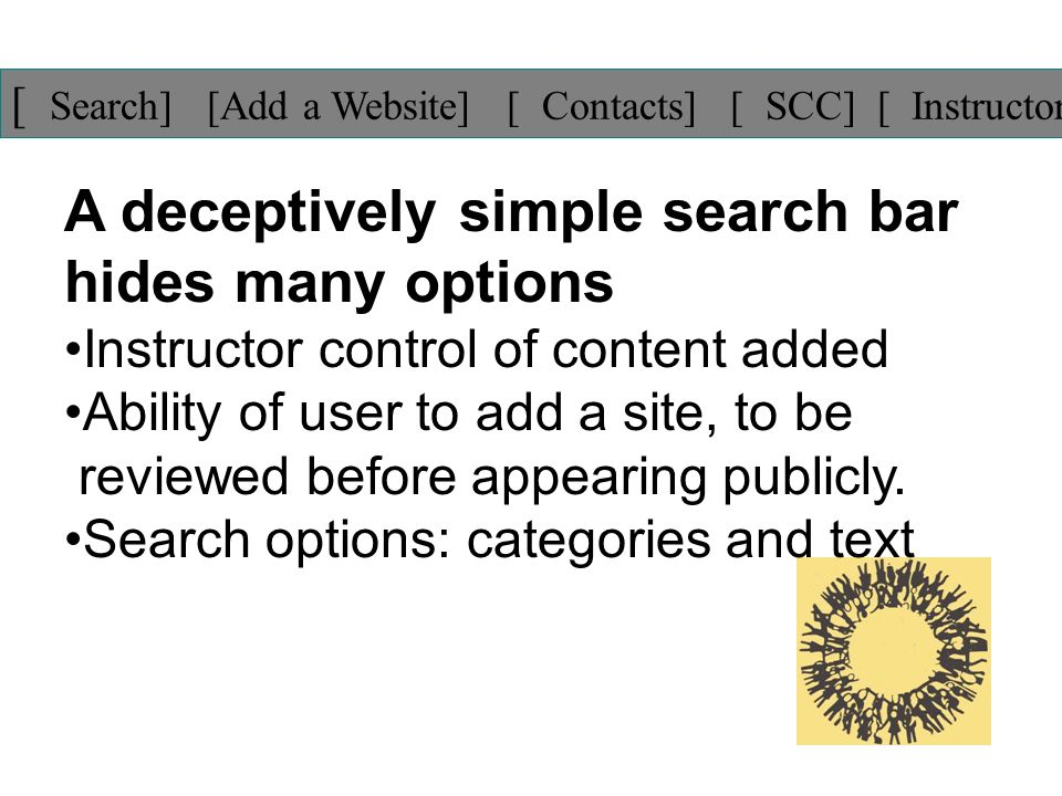 [ Search] [Add a Website] [ Contacts] [ SCC] [ Instructor ] A deceptively simple search bar hides many options Instructor control of content added Ability of user to add a site, to be reviewed before appearing publicly.