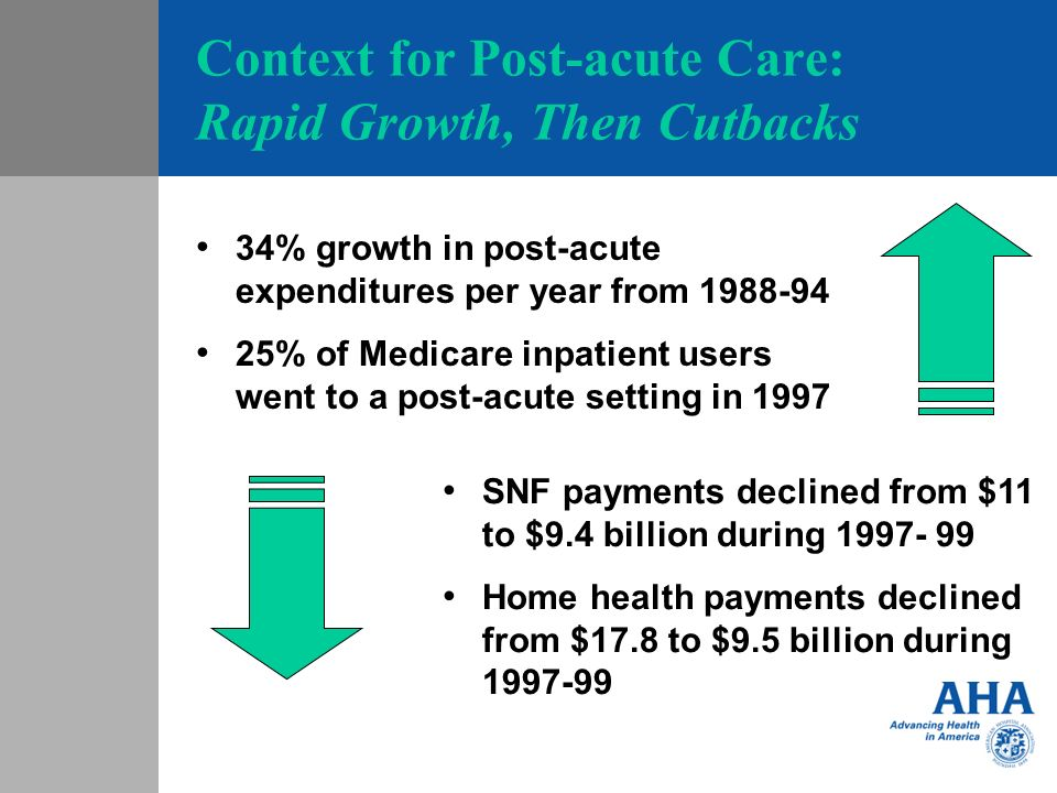 Context for Post-acute Care: Rapid Growth, Then Cutbacks 34% growth in post-acute expenditures per year from 1988-94 25% of Medicare inpatient users went to a post-acute setting in 1997 SNF payments declined from $11 to $9.4 billion during 1997- 99 Home health payments declined from $17.8 to $9.5 billion during 1997-99
