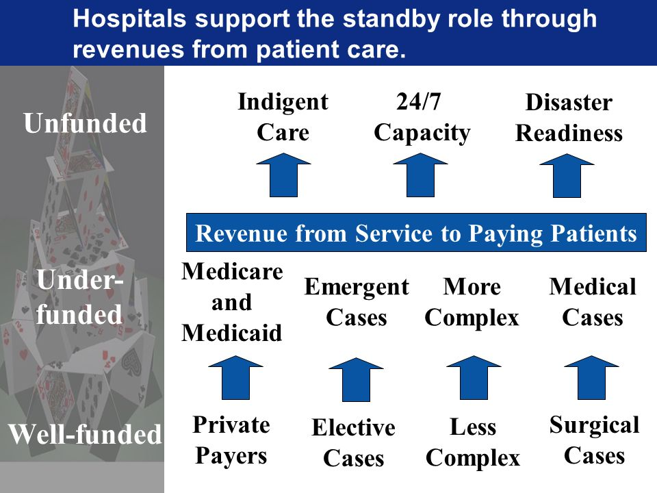 Private Payers Elective Cases Less Complex Surgical Cases Well-funded Indigent Care 24/7 Capacity Unfunded Revenue from Service to Paying Patients Medicare and Medicaid Emergent Cases More Complex Medical Cases Under- funded Disaster Readiness Hospitals support the standby role through revenues from patient care.