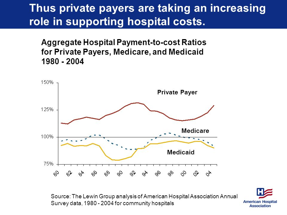 Thus private payers are taking an increasing role in supporting hospital costs.