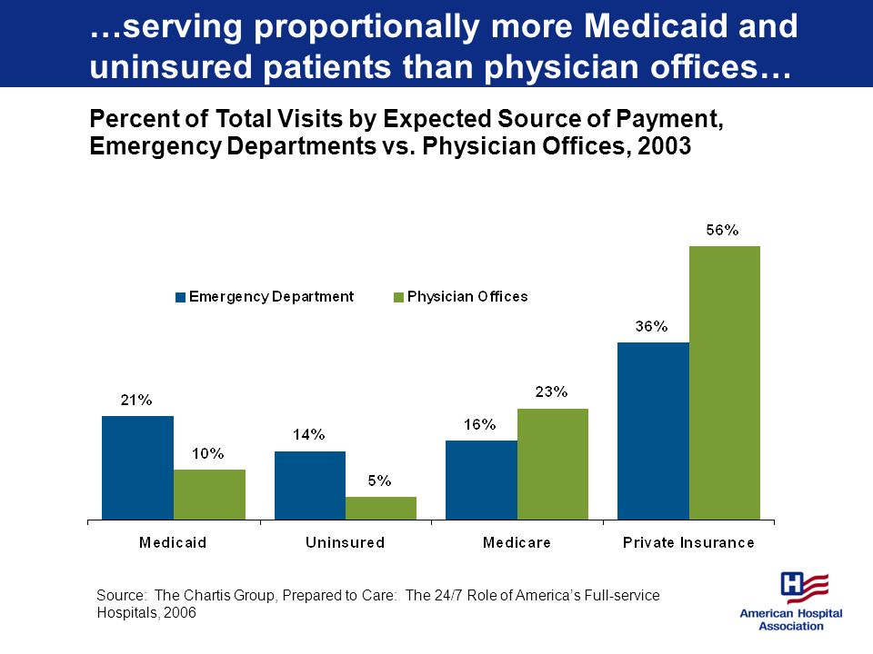 …serving proportionally more Medicaid and uninsured patients than physician offices… Percent of Total Visits by Expected Source of Payment, Emergency Departments vs.