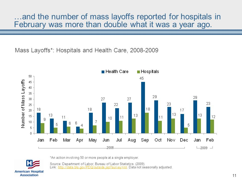 11 Mass Layoffs*: Hospitals and Health Care, 2008-2009 *An action involving 50 or more people at a single employer.