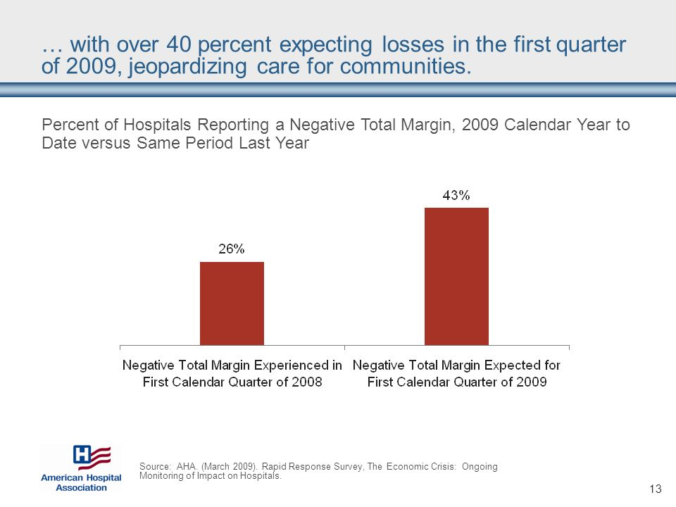 13 … with over 40 percent expecting losses in the first quarter of 2009, jeopardizing care for communities.