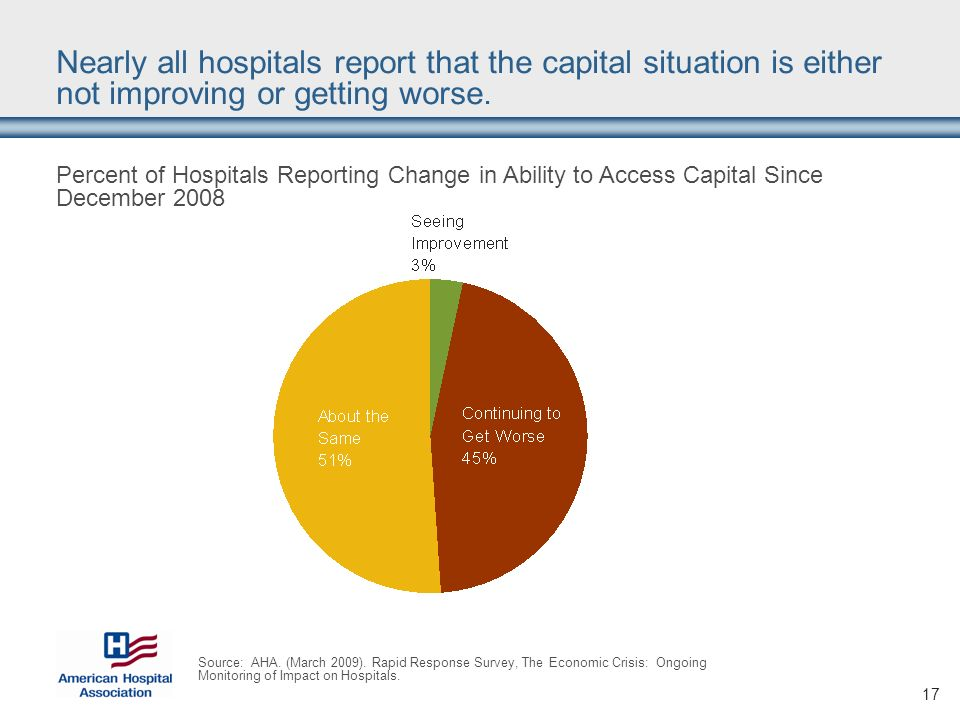17 Nearly all hospitals report that the capital situation is either not improving or getting worse.