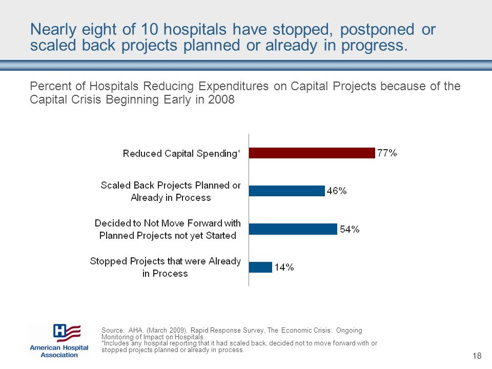 18 Nearly eight of 10 hospitals have stopped, postponed or scaled back projects planned or already in progress.