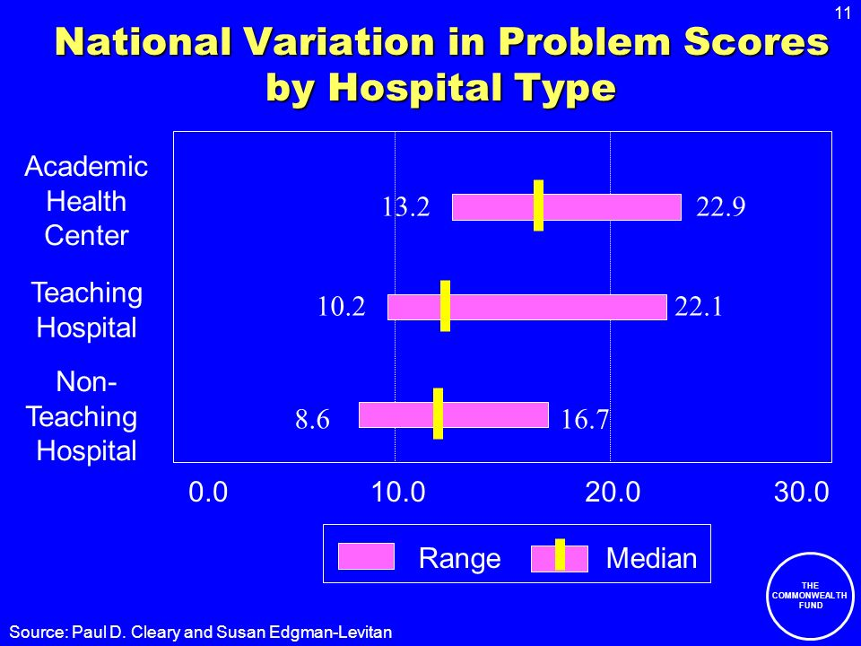 11 THE COMMONWEALTH FUND National Variation in Problem Scores by Hospital Type Academic Health Center Teaching Hospital Non- Teaching Hospital 0.010.020.030.0 13.222.9 10.222.1 8.616.7 Range Median Source: Paul D.