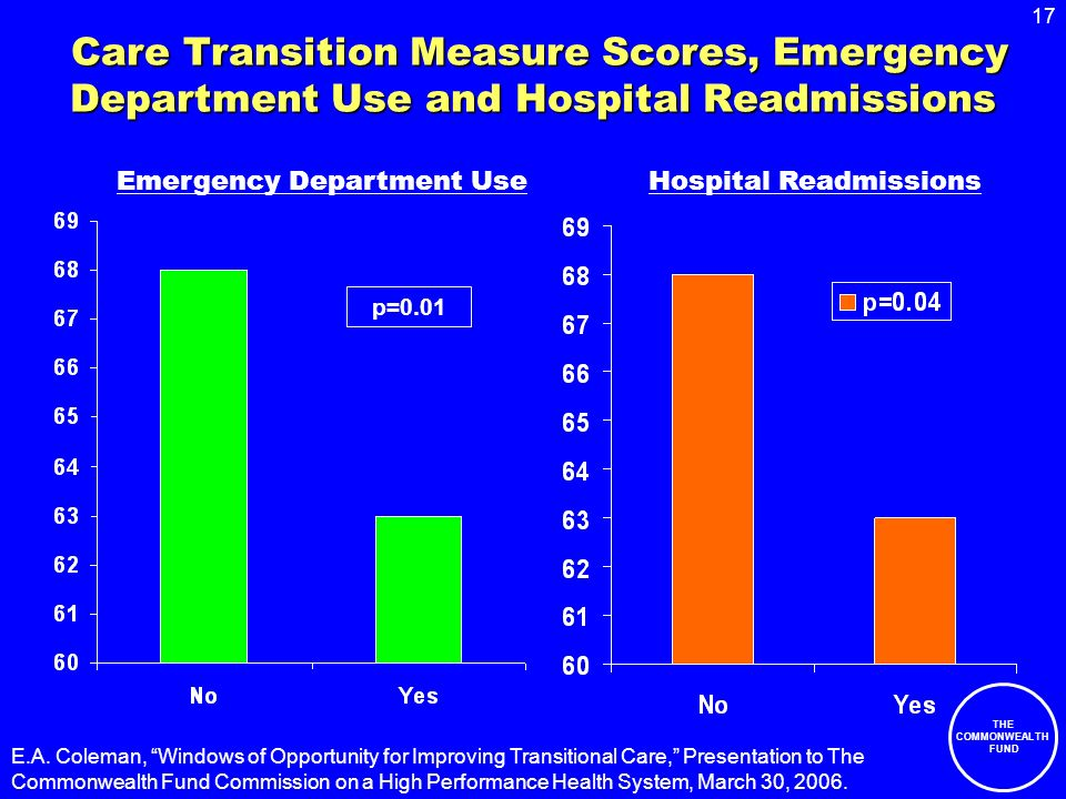 17 THE COMMONWEALTH FUND Care Transition Measure Scores, Emergency Department Use and Hospital Readmissions Care Transition Measure Scores, Emergency Department Use and Hospital Readmissions p=0.01 E.A.