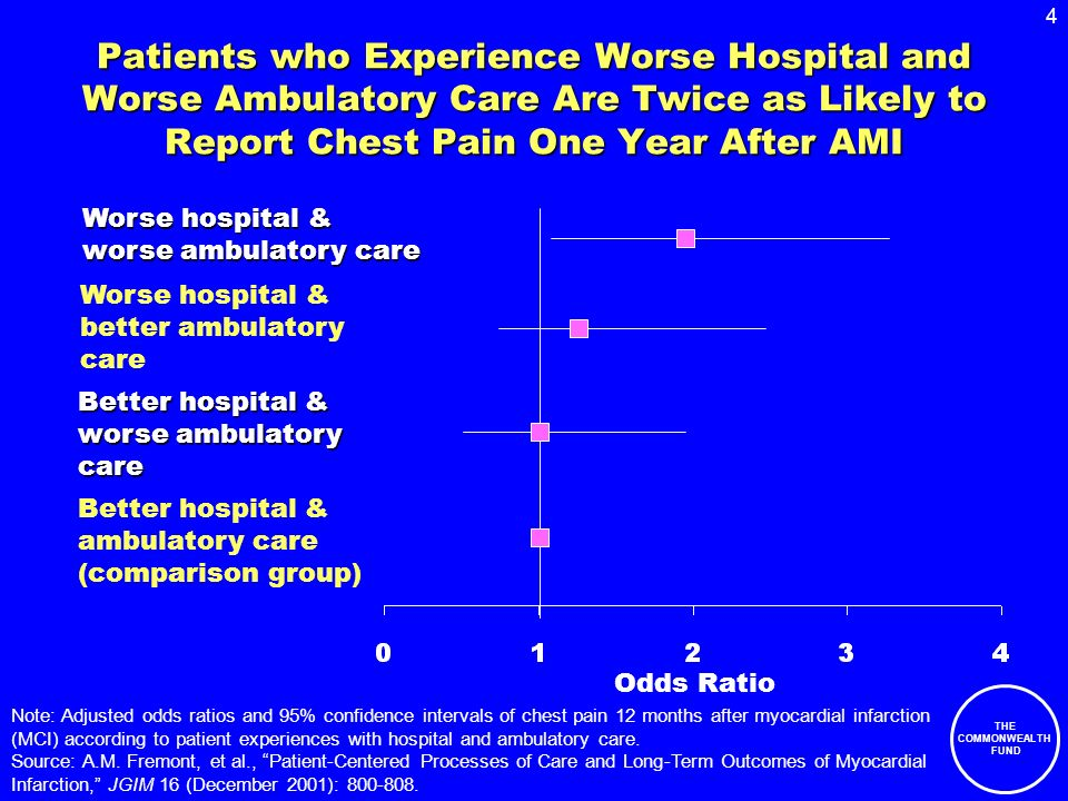 4 THE COMMONWEALTH FUND Patients who Experience Worse Hospital and Worse Ambulatory Care Are Twice as Likely to Report Chest Pain One Year After AMI Better hospital & ambulatory care (comparison group) Better hospital & worse ambulatory care Worse hospital & better ambulatory care Worse hospital & worse ambulatory care Odds Ratio Note: Adjusted odds ratios and 95% confidence intervals of chest pain 12 months after myocardial infarction (MCI) according to patient experiences with hospital and ambulatory care.