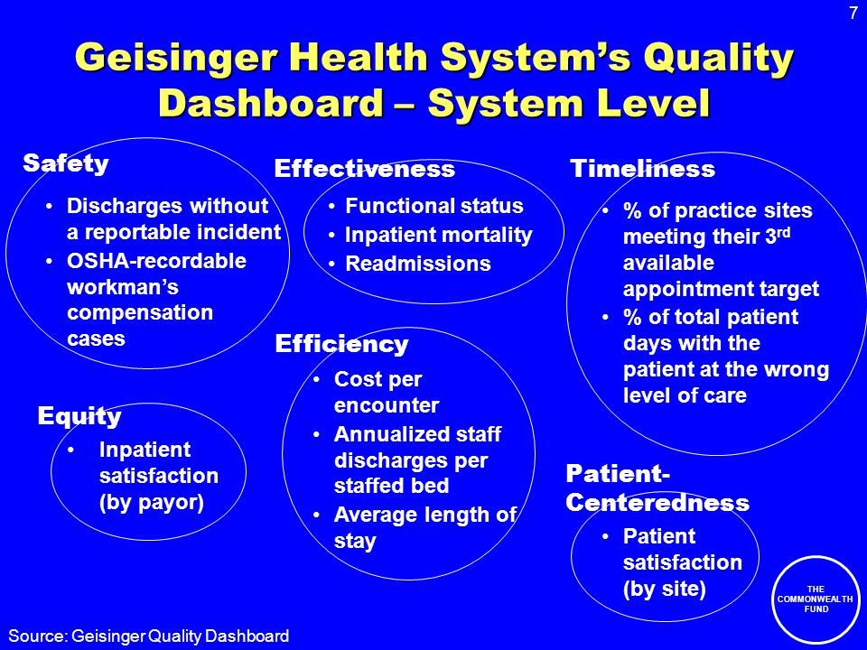 7 THE COMMONWEALTH FUND Geisinger Health Systems Quality Dashboard – System Level Discharges without a reportable incident OSHA-recordable workmans compensation cases Functional status Inpatient mortality Readmissions % of practice sites meeting their 3 rd available appointment target % of total patient days with the patient at the wrong level of care Inpatient satisfaction (by payor) Cost per encounter Annualized staff discharges per staffed bed Average length of stay Patient satisfaction (by site) Safety EffectivenessTimeliness Equity Patient- Centeredness Efficiency Source: Geisinger Quality Dashboard