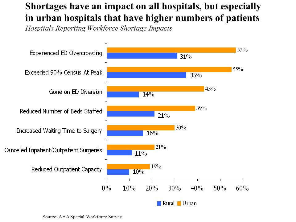 7 Shortages have an impact on all hospitals, but especially in urban hospitals that have higher numbers of patients Hospitals Reporting Workforce Shortage Impacts Source: AHA Special Workforce Survey