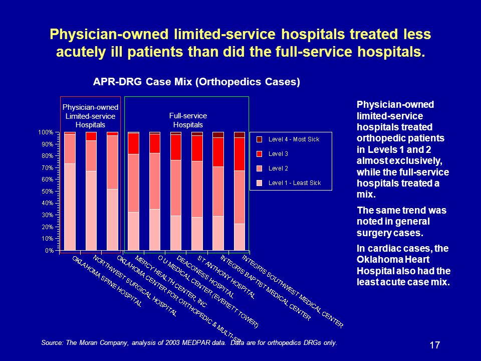 17 Physician-owned limited-service hospitals treated less acutely ill patients than did the full-service hospitals.