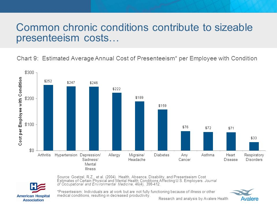 Research and analysis by Avalere Health Common chronic conditions contribute to sizeable presenteeism costs… Chart 9: Estimated Average Annual Cost of Presenteeism* per Employee with Condition Source: Goetzel, R.Z., et al.