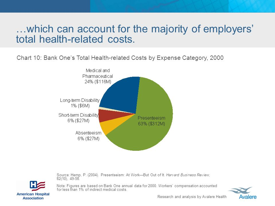 Research and analysis by Avalere Health …which can account for the majority of employers total health-related costs.