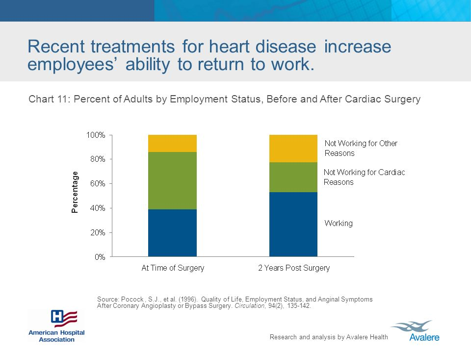 Research and analysis by Avalere Health Recent treatments for heart disease increase employees ability to return to work.