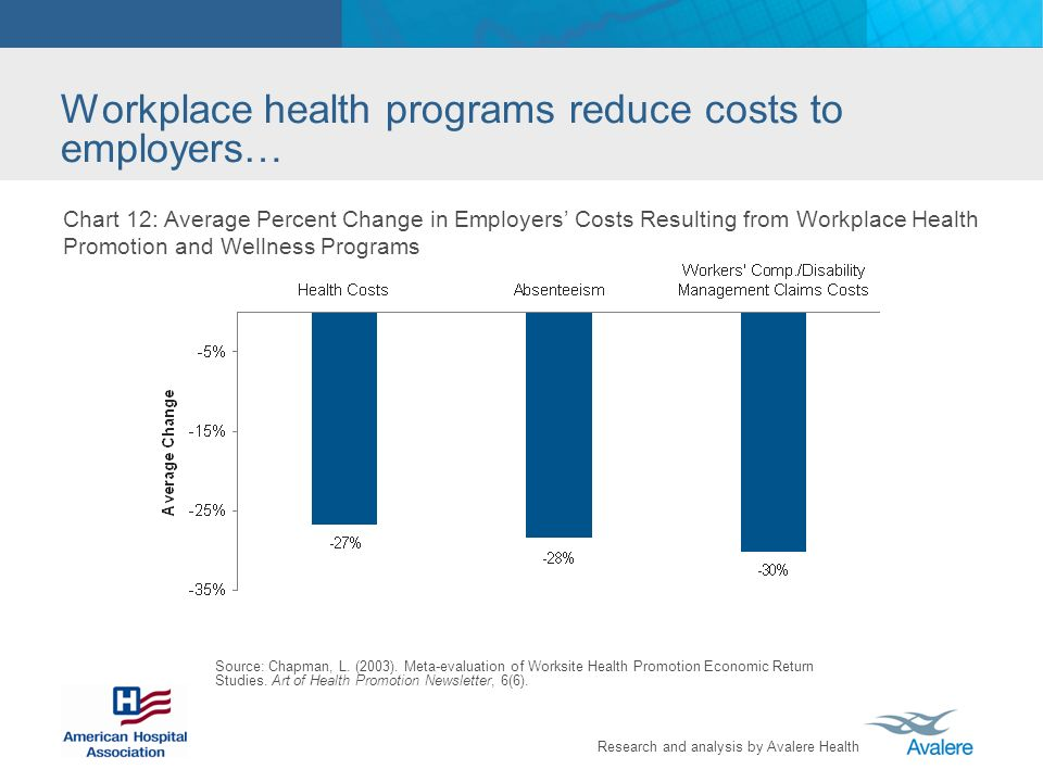 Research and analysis by Avalere Health Workplace health programs reduce costs to employers… Chart 12: Average Percent Change in Employers Costs Resulting from Workplace Health Promotion and Wellness Programs Source: Chapman, L.