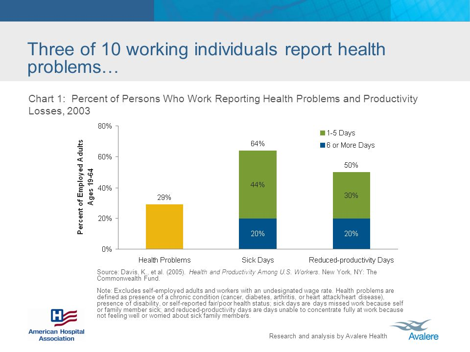 Research and analysis by Avalere Health Three of 10 working individuals report health problems… Chart 1: Percent of Persons Who Work Reporting Health Problems and Productivity Losses, 2003 Source: Davis, K., et al.
