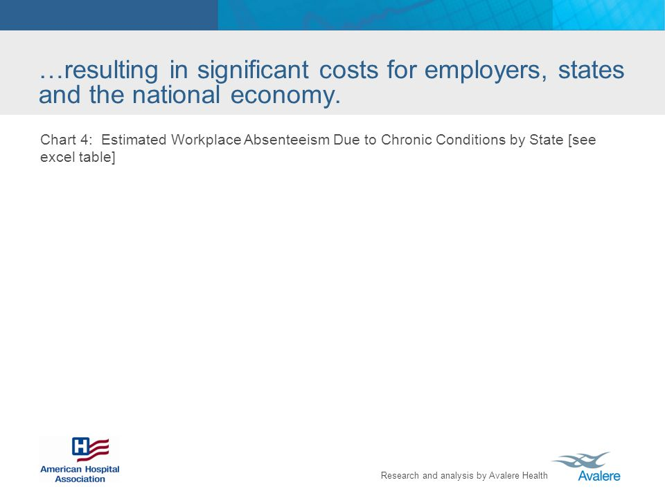 Research and analysis by Avalere Health …resulting in significant costs for employers, states and the national economy.