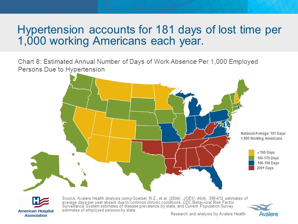 Research and analysis by Avalere Health Hypertension accounts for 181 days of lost time per 1,000 working Americans each year.