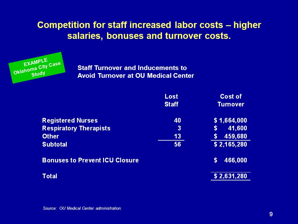 9 Competition for staff increased labor costs – higher salaries, bonuses and turnover costs.