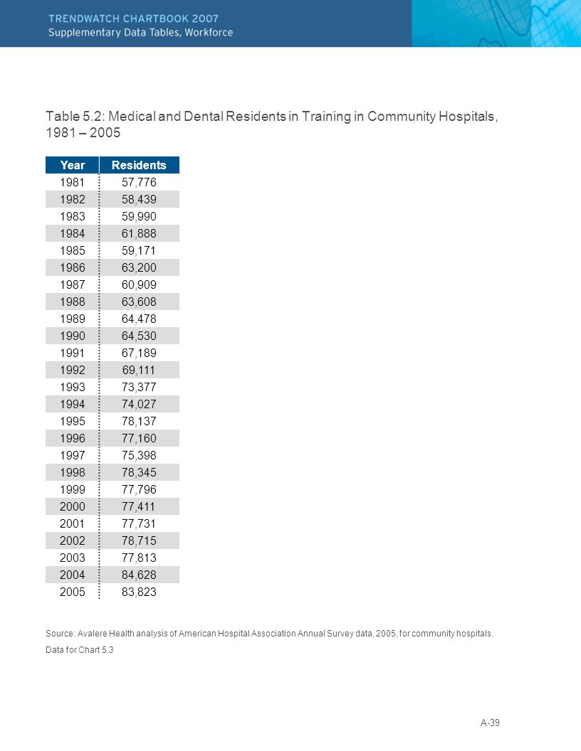 A-39 Table 5.2: Medical and Dental Residents in Training in Community Hospitals, 1981 – 2005 Source: Avalere Health analysis of American Hospital Association Annual Survey data, 2005, for community hospitals.