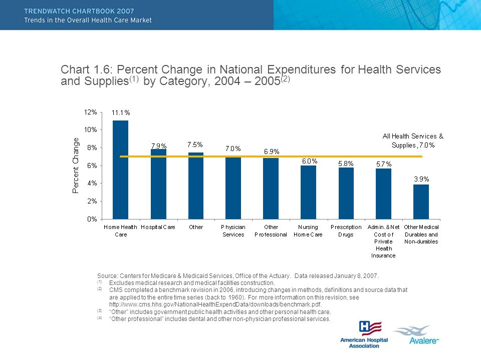 Chart 1.6: Percent Change in National Expenditures for Health Services and Supplies (1) by Category, 2004 – 2005 (2) Source: Centers for Medicare & Medicaid Services, Office of the Actuary.