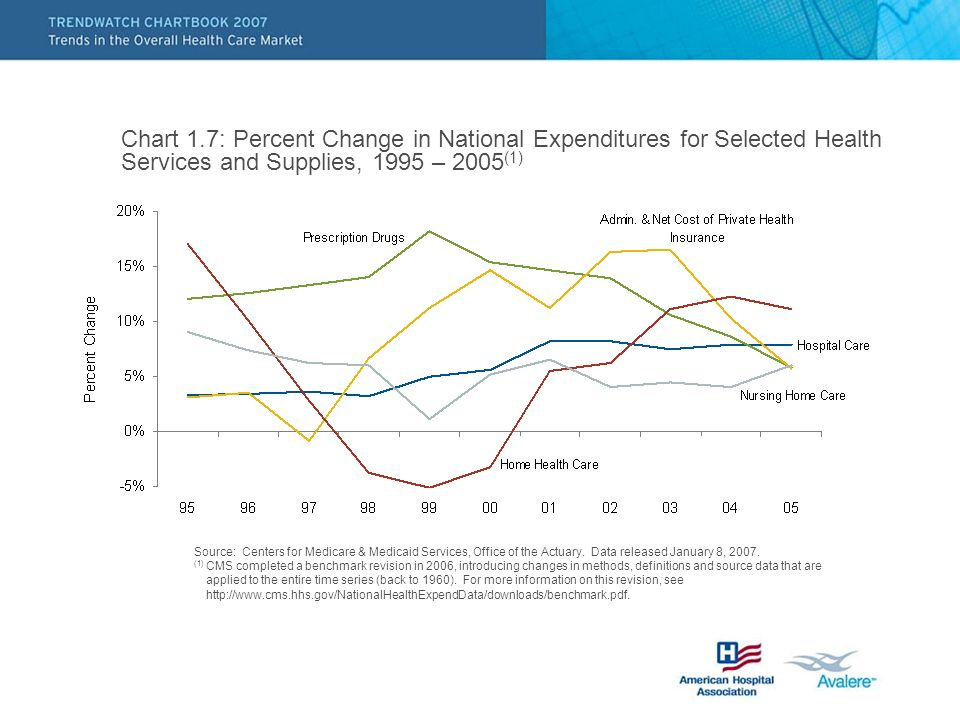 Chart 1.7: Percent Change in National Expenditures for Selected Health Services and Supplies, 1995 – 2005 (1) Source: Centers for Medicare & Medicaid Services, Office of the Actuary.