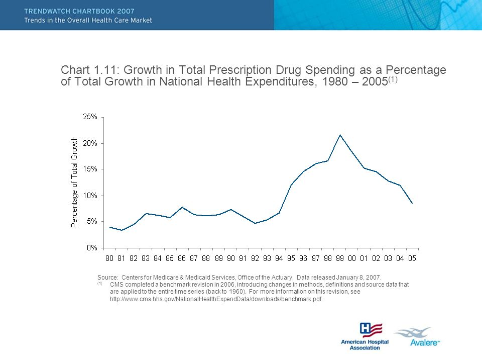 Chart 1.11: Growth in Total Prescription Drug Spending as a Percentage of Total Growth in National Health Expenditures, 1980 – 2005 (1) Source: Centers for Medicare & Medicaid Services, Office of the Actuary.