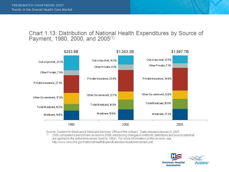 Chart 1.13: Distribution of National Health Expenditures by Source of Payment, 1980, 2000, and 2005 (1) Source: Centers for Medicare & Medicaid Services, Office of the Actuary.