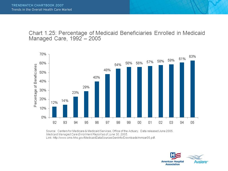 Chart 1.25: Percentage of Medicaid Beneficiaries Enrolled in Medicaid Managed Care, 1992 – 2005 Source: Centers for Medicare & Medicaid Services, Office of the Actuary.