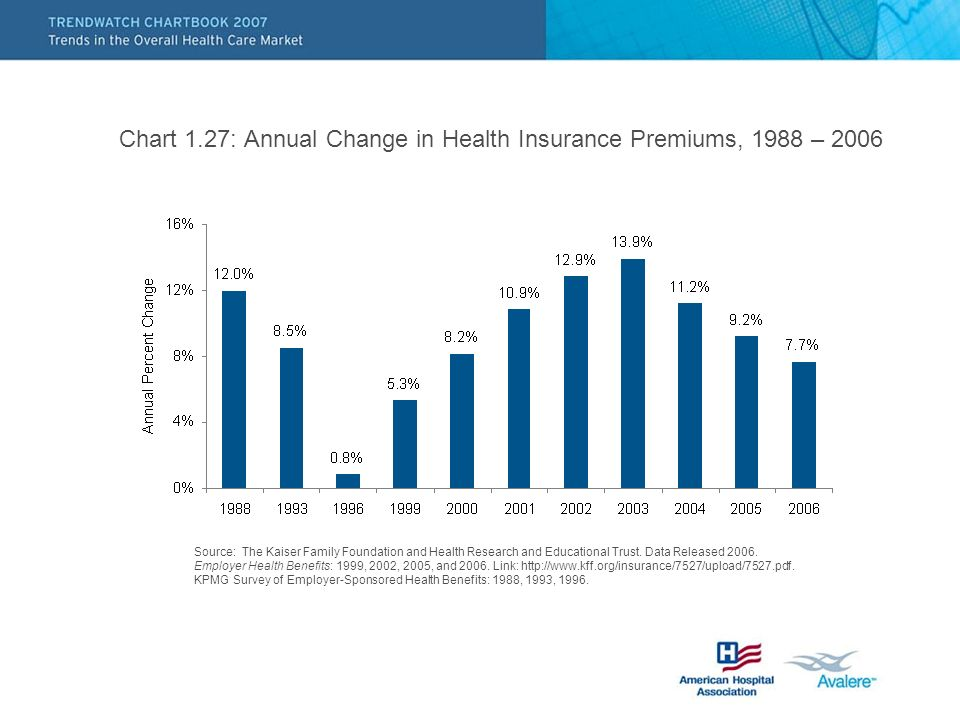 Chart 1.27: Annual Change in Health Insurance Premiums, 1988 – 2006 Source: The Kaiser Family Foundation and Health Research and Educational Trust.