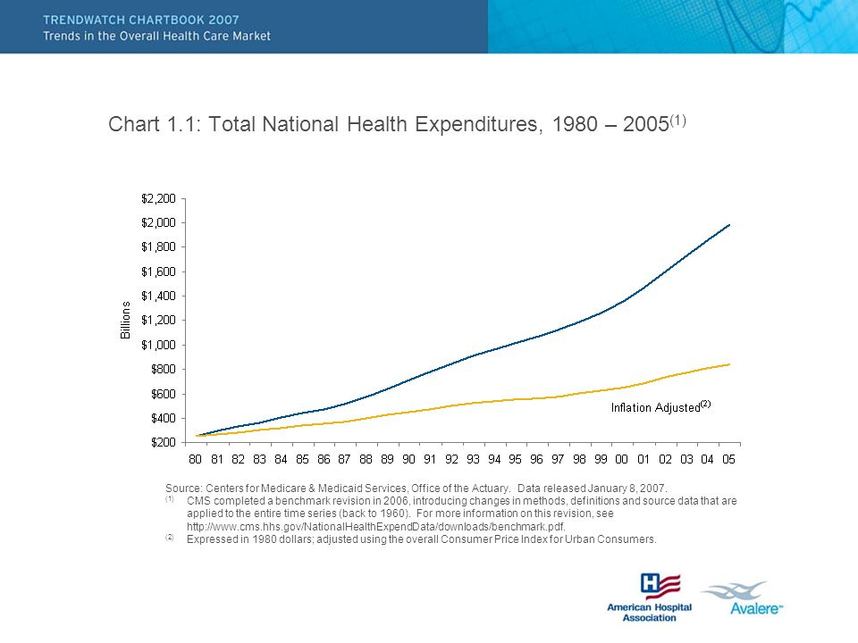 Chart 1.1: Total National Health Expenditures, 1980 – 2005 (1) Source: Centers for Medicare & Medicaid Services, Office of the Actuary.