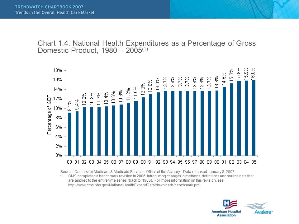 Chart 1.4: National Health Expenditures as a Percentage of Gross Domestic Product, 1980 – 2005 (1) Source: Centers for Medicare & Medicaid Services, Office of the Actuary.