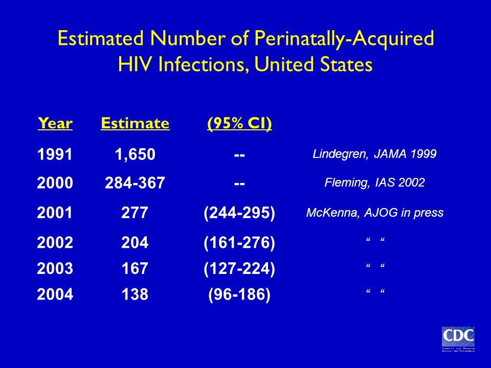 Estimated Number of Perinatally-Acquired HIV Infections, United States YearEstimate(95% CI) 19911,650-- Lindegren, JAMA 1999 2000284-367-- Fleming, IAS 2002 2001277(244-295) McKenna, AJOG in press 2002204(161-276) 2003167(127-224) 2004138(96-186)