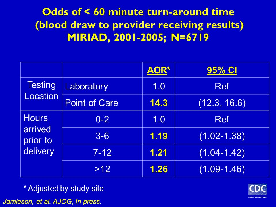 Odds of < 60 minute turn-around time (blood draw to provider receiving results) MIRIAD, 2001-2005; N=6719 AOR*95% CI Testing Location Laboratory1.0Ref Point of Care14.3(12.3, 16.6) Hours arrived prior to delivery 0-21.0Ref 3-61.19(1.02-1.38) 7-121.21(1.04-1.42) >121.26(1.09-1.46) Jamieson, et al.