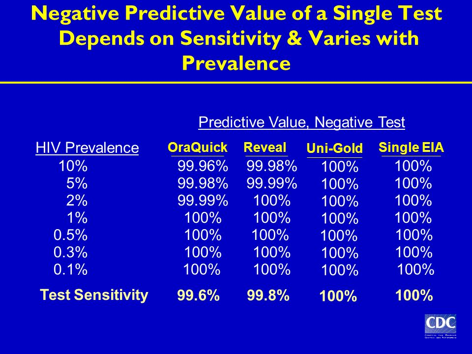 Negative Predictive Value of a Single Test Depends on Sensitivity & Varies with Prevalence Test Sensitivity HIV Prevalence Predictive Value, Negative Test 10% 99.96% 100% 99.98% 5% 99.98% 100% 99.99% 2% 99.99% 100% 1% 100% 0.5% 100% 0.3% 100% 0.1%100% OraQuickSingle EIAReveal 99.6%100%99.8% 100% Uni-Gold 100%