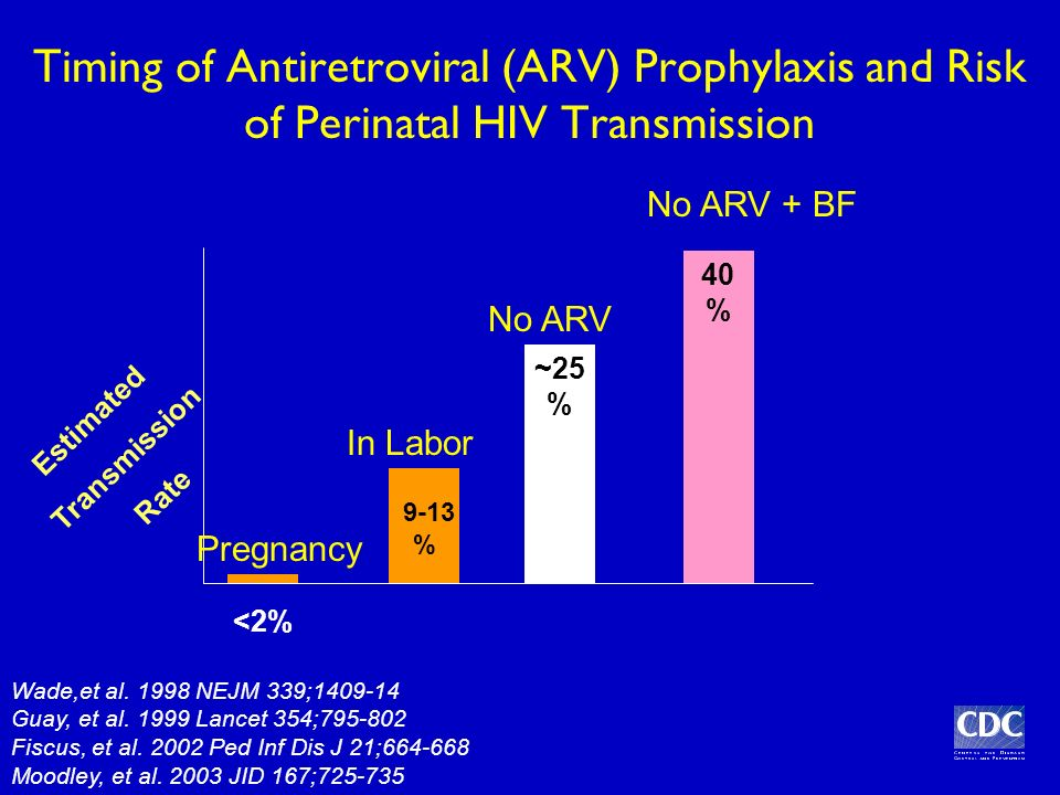 Timing of Antiretroviral (ARV) Prophylaxis and Risk of Perinatal HIV Transmission ~25 % No ARV 9-13 % In Labor Pregnancy <2% Wade,et al.
