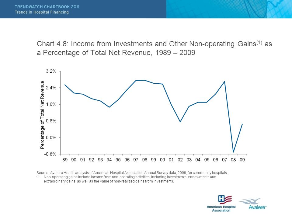 Chart 4.8: Income from Investments and Other Non-operating Gains (1) as a Percentage of Total Net Revenue, 1989 – 2009 Source: Avalere Health analysis of American Hospital Association Annual Survey data, 2009, for community hospitals.