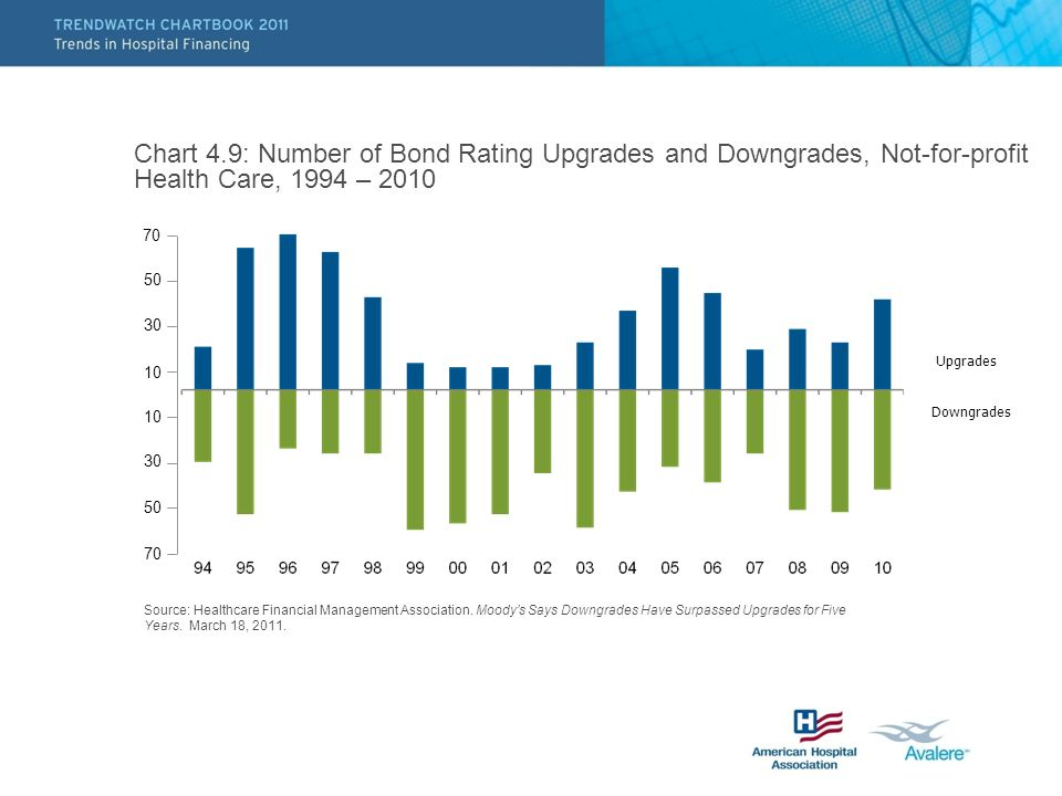 Upgrades Downgrades Source: Healthcare Financial Management Association.