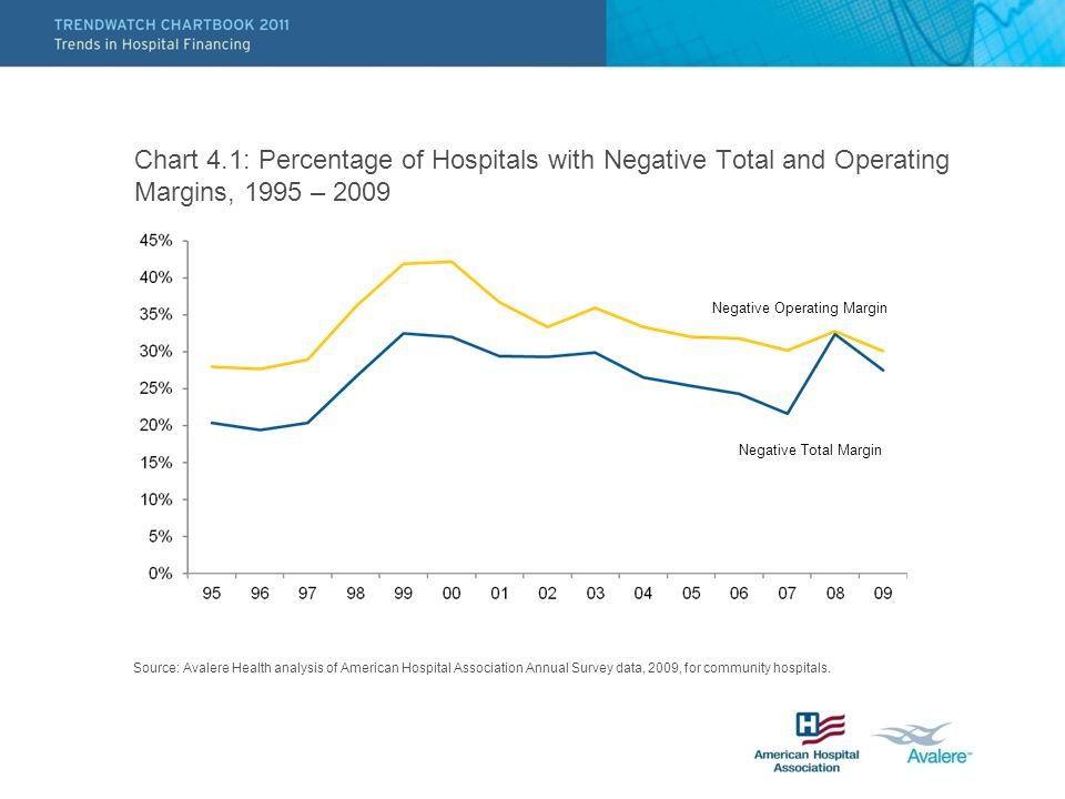 Chart 4.1: Percentage of Hospitals with Negative Total and Operating Margins, 1995 – 2009 Source: Avalere Health analysis of American Hospital Association Annual Survey data, 2009, for community hospitals.