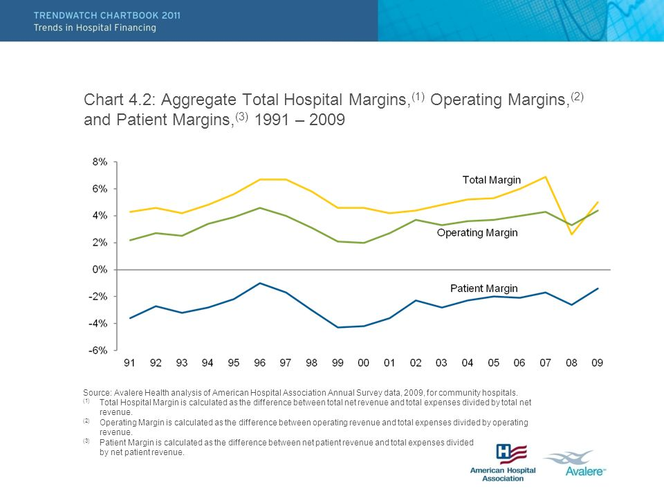 Chart 4.2: Aggregate Total Hospital Margins, (1) Operating Margins, (2) and Patient Margins, (3) 1991 – 2009 Source: Avalere Health analysis of American Hospital Association Annual Survey data, 2009, for community hospitals.