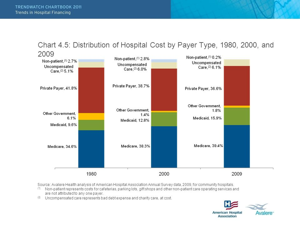 Chart 4.5: Distribution of Hospital Cost by Payer Type, 1980, 2000, and 2009 Source: Avalere Health analysis of American Hospital Association Annual Survey data, 2009, for community hospitals.
