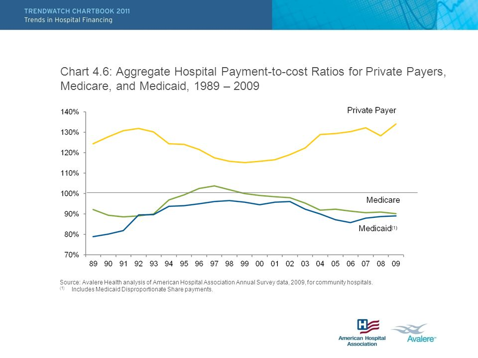 Chart 4.6: Aggregate Hospital Payment-to-cost Ratios for Private Payers, Medicare, and Medicaid, 1989 – 2009 Source: Avalere Health analysis of American Hospital Association Annual Survey data, 2009, for community hospitals.