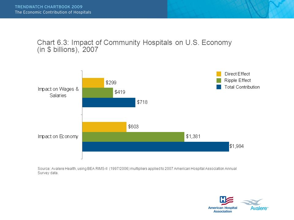 Chart 6.3: Impact of Community Hospitals on U.S.